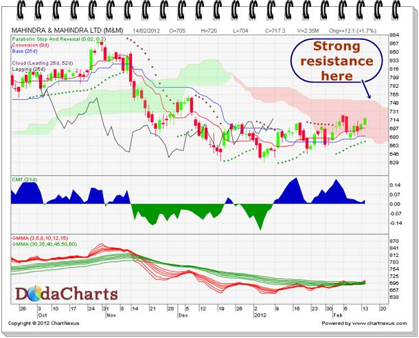 Buy Mahindra & Mahindra Ltd. | Technical chart