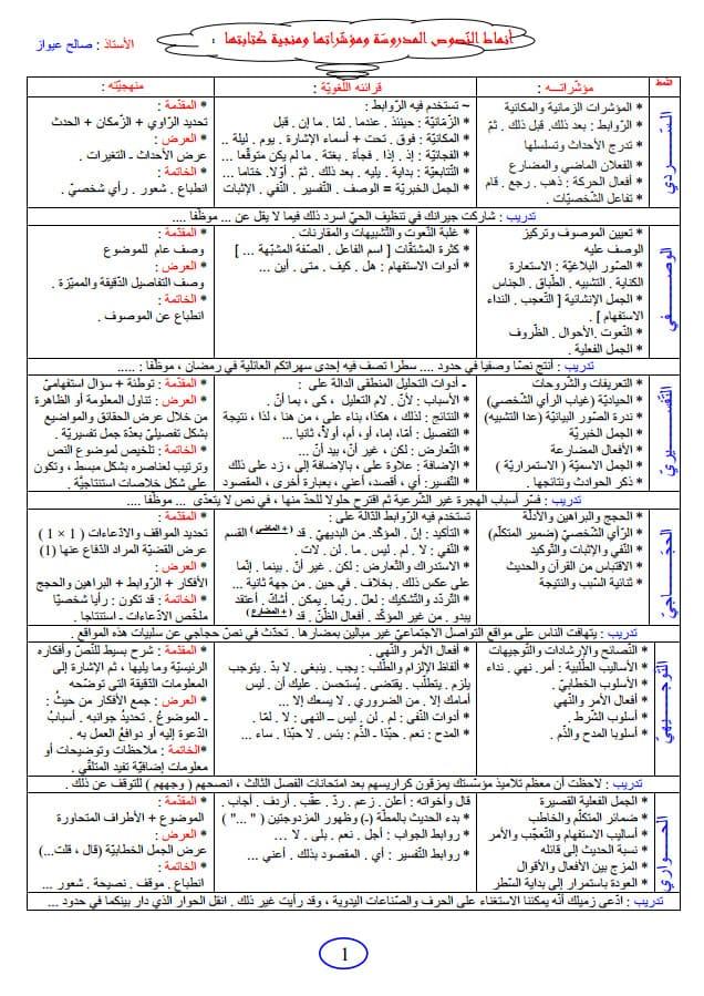 أنماط النصوص وكيفية كتابة وضعية إدماجية للسنة الرابعة متوسط لغة عربية 4am %25D8%25A3%25D9%2586%25D9%2585%25D8%25A7%25D8%25B7%2B%25D8%25A7%25D9%2584%25D9%2586%25D8%25B5%25D9%2588%25D8%25B5%2B%25D9%2588%25D9%2583%25D9%258A%25D9%2581%25D9%258A%25D8%25A9%2B%25D9%2583%25D8%25AA%25D8%25A7%25D8%25A8%25D8%25A9%2B%25D9%2588%25D8%25B6%25D8%25B9%25D9%258A%25D8%25A9%2B%25D8%25A5%25D8%25AF%25D9%2585%25D8%25A7%25D8%25AC%25D9%258A%25D8%25A9%2B%25D9%2584%25D9%2584%25D8%25B3%25D9%2586%25D8%25A9%2B%25D8%25A7%25D9%2584%25D8%25B1%25D8%25A7%25D8%25A8%25D8%25B9%25D8%25A9%2B%25D9%2585%25D8%25AA%25D9%2588%25D8%25B3%25D8%25B7%2B%25D9%2584%25D8%25BA%25D8%25A9%2B%25D8%25B9%25D8%25B1%25D8%25A8%25D9%258A%25D8%25A9%2B4AM