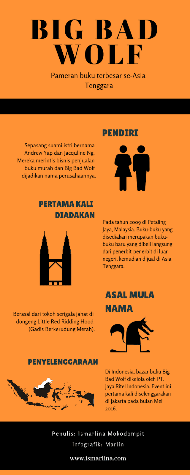 Infografik Big Bad Wolf