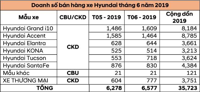 Doanh số xe Hyundai tháng 6/2019: Grand i10 trở lại ngôi đầu