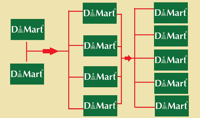 Dmart Flow Chart