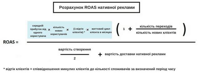 формула_ROAS