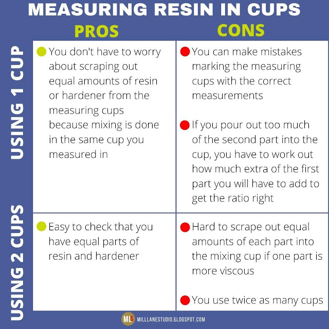 Chart summarising the pros and cons of measuring out the resin in one cup and two cups