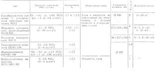 Основные характеристики деформационных технических манометров и мановакуумметров