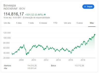 Gráfico do IBOV publicado pelo Google em 19/12/2019 às 16:03 horas.