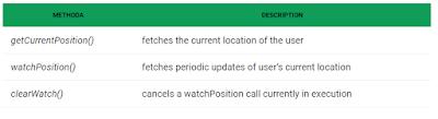 penggunaan method geolokasi untuk memudahkan penentuan lokasi pada html