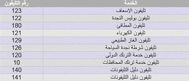 دليل جميع أرقام الطوارئ في #مصر
