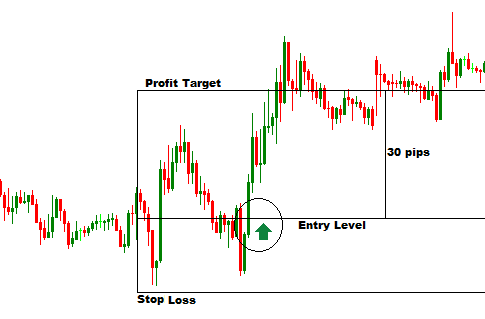 Effective trading system