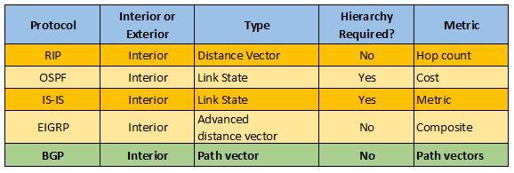 perbedaan BGP dengan routing lain
