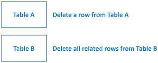 sql query to delete parent child records