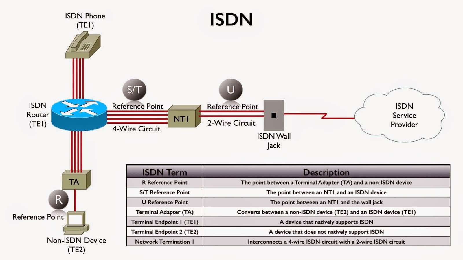 medium resolution of isdn wiring diagram wiring diagram third level ethernet wiring diagram for isdn
