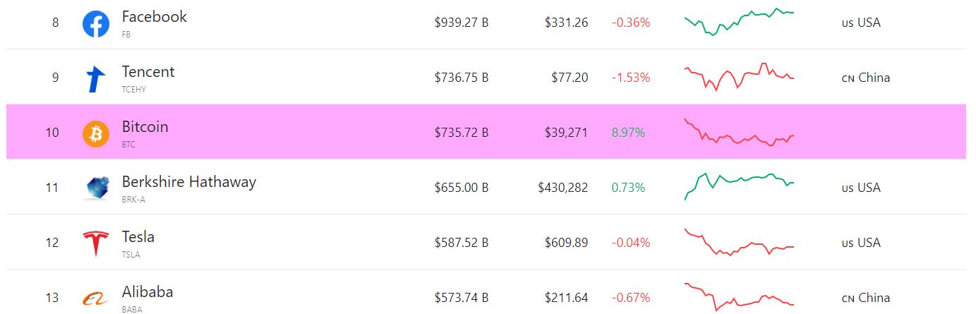 BTC piyasa değeri ne kadar
