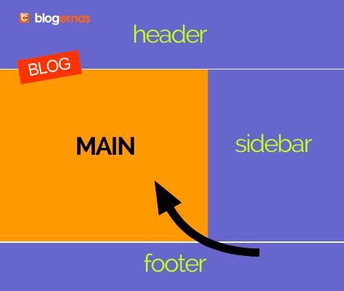 Apa Itu Main Blog, Fungsi dan Contohnya?
