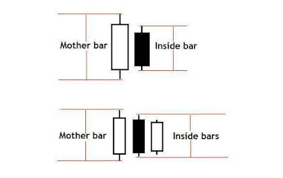 Pola candle Inside Bar