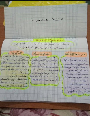 ملخصات الفصل الثالث مادة التربية المدنية السنة الرابعة ابتدائي الجيل الثاني