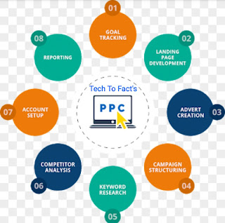 what is ppc what is a pppc what is ppc in marketing what is pppc advertising what is ppc in ecnomics