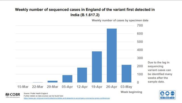 UK Govt Briefing slide showing weekly cases of variant of concern B1617.2