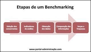 Etapas de um benchmarking