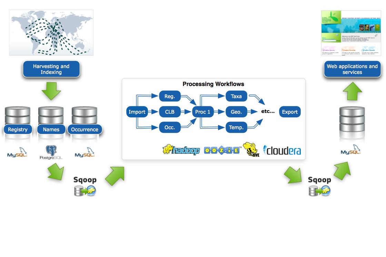 sqoop incremental import in cloudera hadoop | BlingTechs
