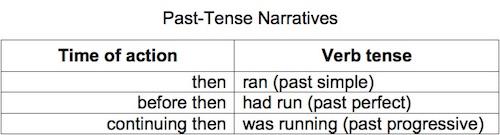 Verb tense chart: past