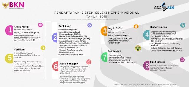 √ Cara Daftar CPNS dan Alur Pendaftaran CPNS 2020 2