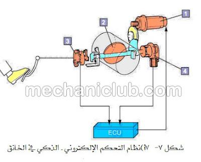 تحميل كتاب مفيد عن أنظمة حقن الوقود في محرك البنزين