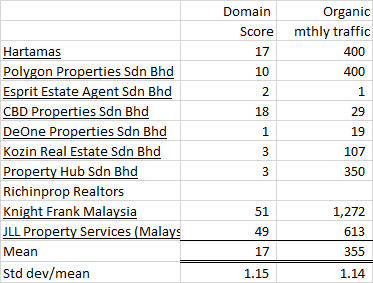 Top 10 Malaysia real estate website performance by Top10