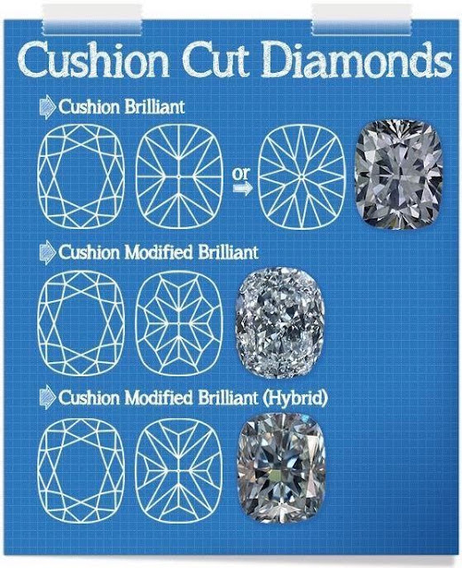 cushion-brilliant-vs-Cushion-modified-vs-Cushion-hybrid-diamond-Cut-Moissanite-stone