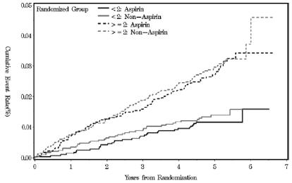 図:アスピリン脳卒中予防効果