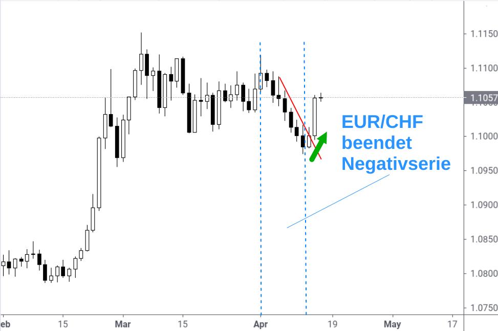 Kerzenchart EUR/CHF-Kurs mit deutlicher Gegenbewegung nach oben