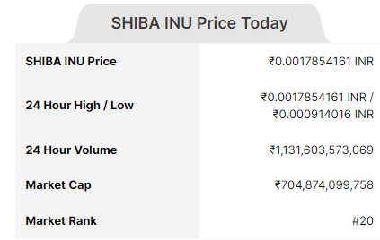 Image of SHIBA INU coin price Today in India(INR)