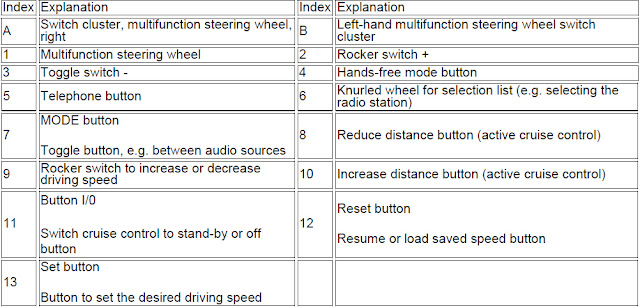 multifunction-steering-wheel-explain
