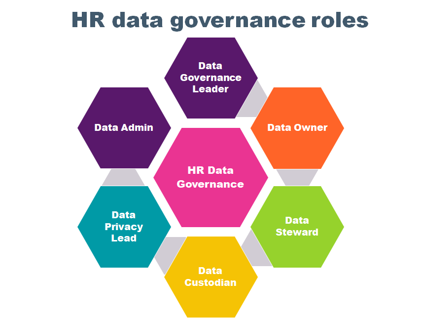 HR data governance roles