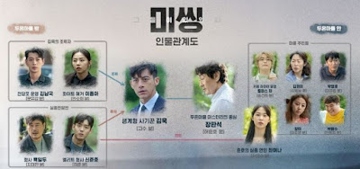 pemeran missing: the other side missing: the other side sinopsis missing: the other side cast missing the other side pemain drama korea wiki do you like brahms asianwiki news asiawikia