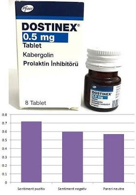 Dostinex 0.5mg prospect pareri reactii adverse