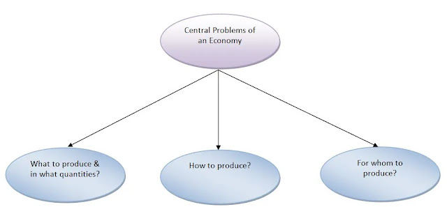 Central Problems Of An Economy, What To Produce, How To Produce, For Whom To Produce