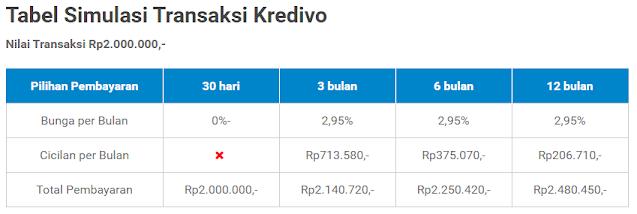Referral Code Kredivo 2021 - Bonus Langsung Saldo Rp100.000 dengan kredxxzm