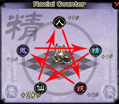 Yokai: Spirits Hunt - Racial Advantage