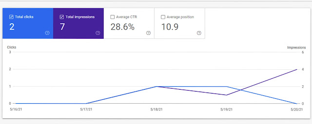 How to Use Google Search Console to Grow Organic Traffics in 2021?