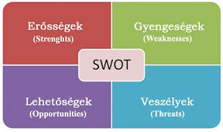 Hogyan kell télikertet SWOT elemezni