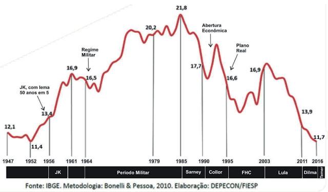 Observe o gráfico a seguir, relevante para a análise geoeconômica do Brasil e correlacione a linha vermelha, os valores indicados e os períodos históricos considerados