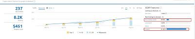 Se muestra el incremento de los resultados de palabras clave en Semrush