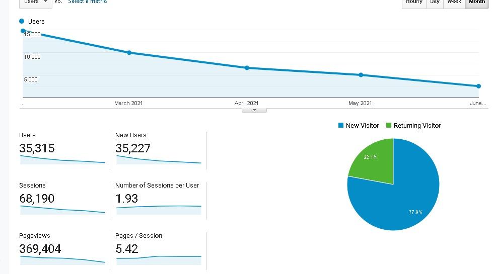 contoh user, session, dan pageview di Google Analytics