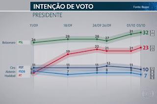 http://vnoticia.com.br/noticia/3170-pesquisa-ibope-para-presidente-bolsonaro-32-haddad-23-ciro-10-alckmin-7-marina-4
