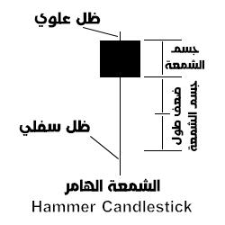 شكل (1) - شكل الشمعة الهامر.