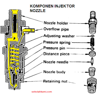 Komponen Injektor atau Nozzle