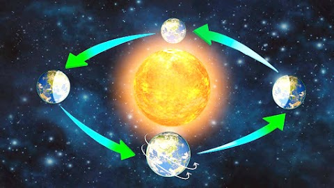 Earth's Movements - Rotation and Revolution - Geography
