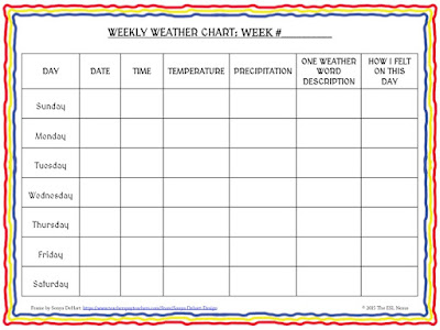 Freebie weather chart offered by The ESL Nexus