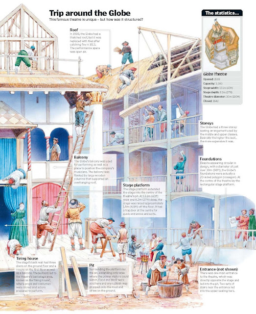 The Globe Theatre's Story, Richard II, Romeo And Juliet and A Winter's
