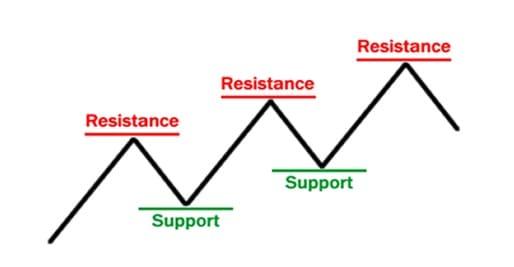 مناطق الدعوم والمقاومة